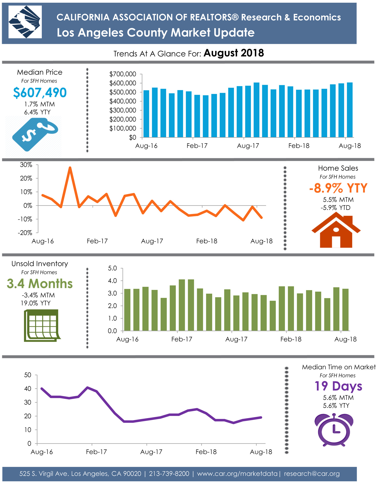 Los Angeles County August 2018 Market Update