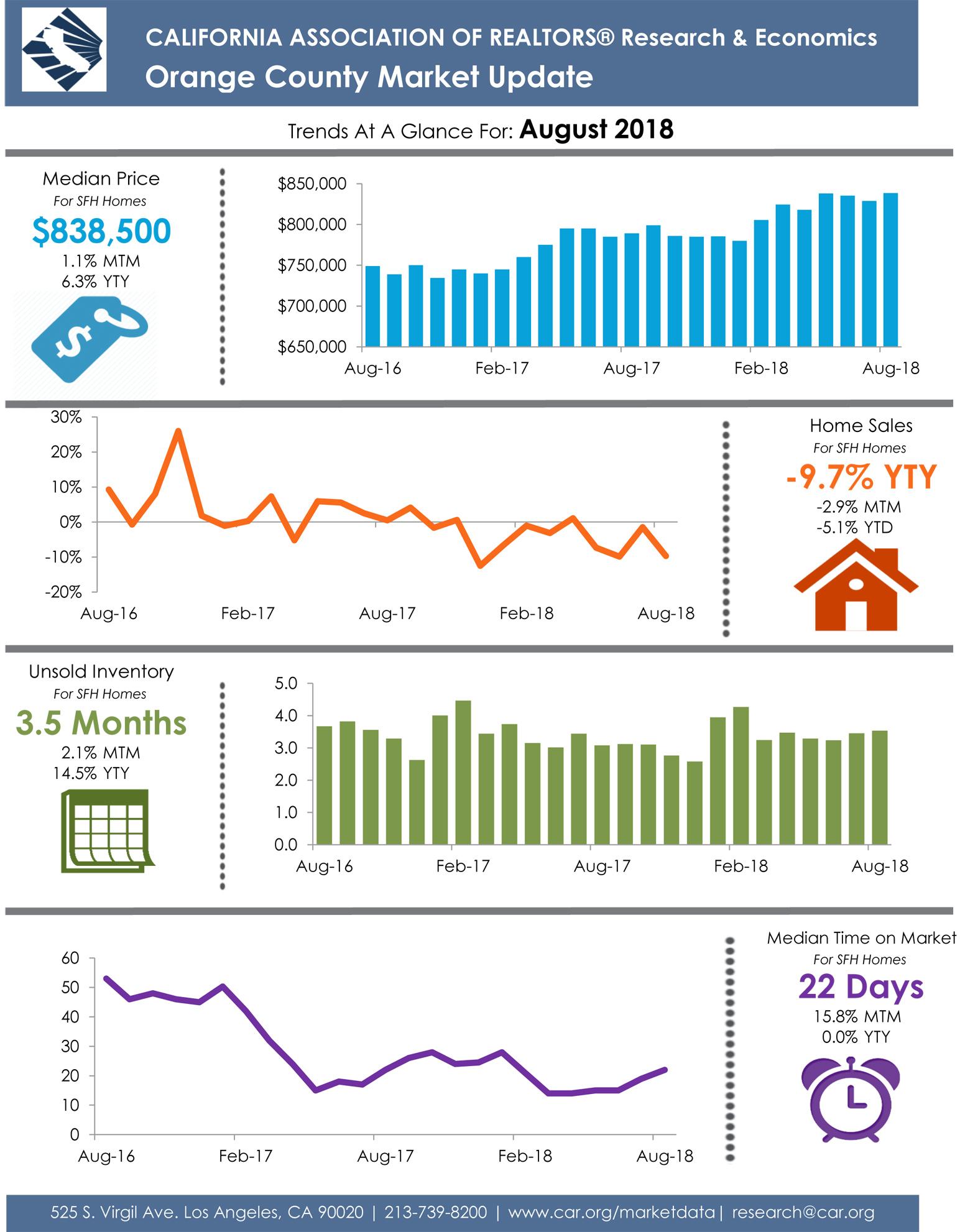 Orange County August 2018 Market Update