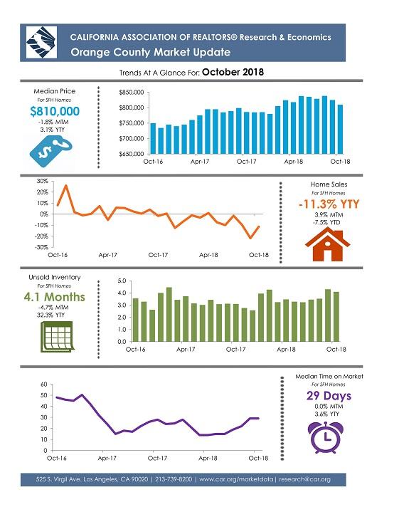 Orange County October 2018 Market Update