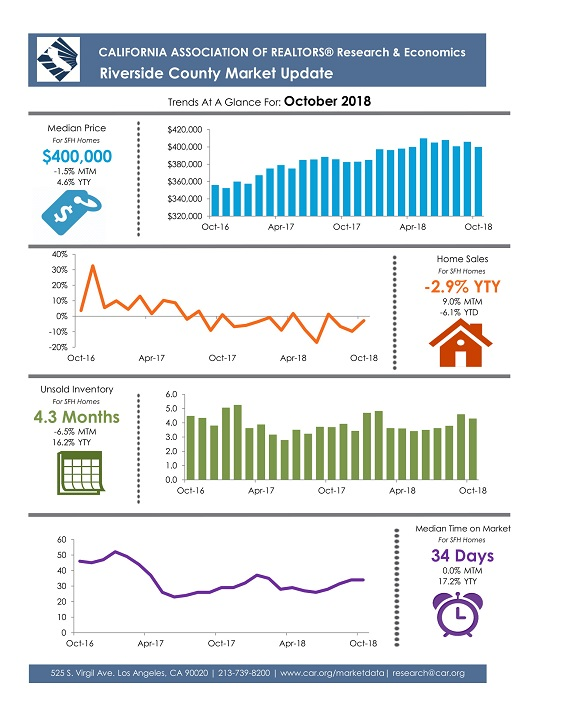 Riverside County October 2018 Market Update