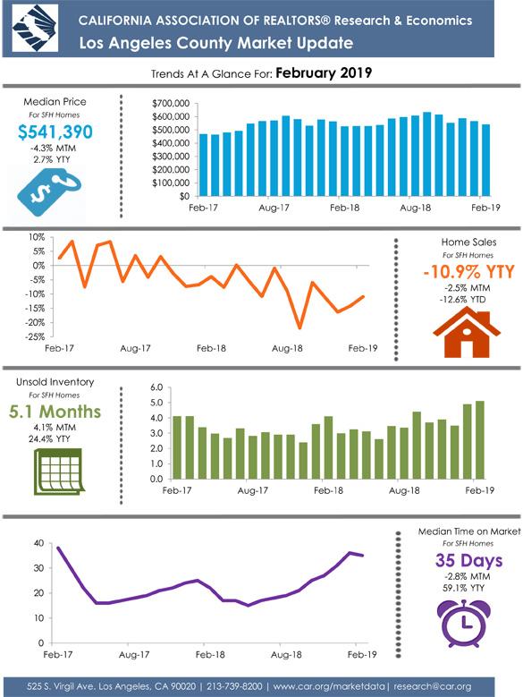 Los Angeles County December 2018 Market Update