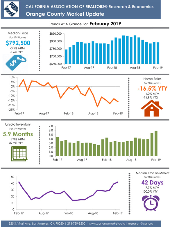 Orange County December 2018 Market Update