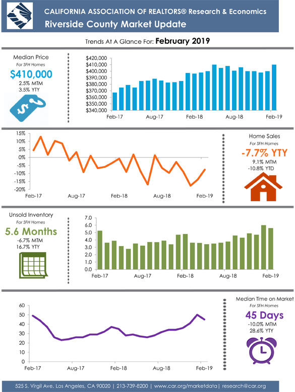 Riverside County December 2018 Market Update