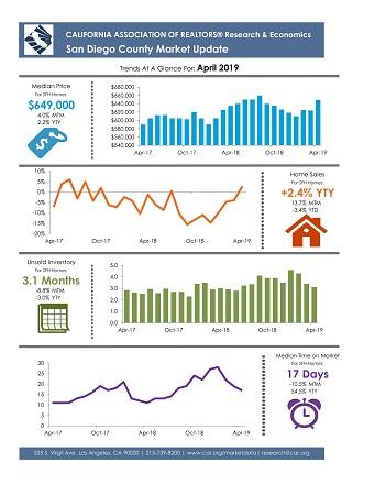 San Diego County December 2018 Market Update